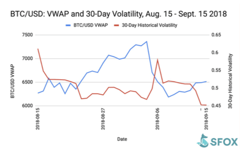 bitcoin 30-day volatility 2018 cryptocurrency