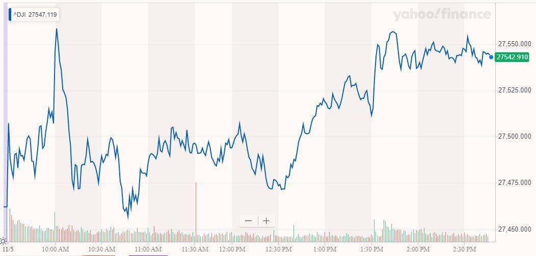 dow jones industrial average chart, stock market today