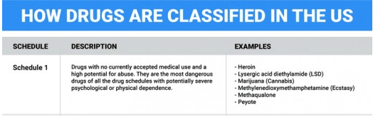 Schedule 1 classification of drugs