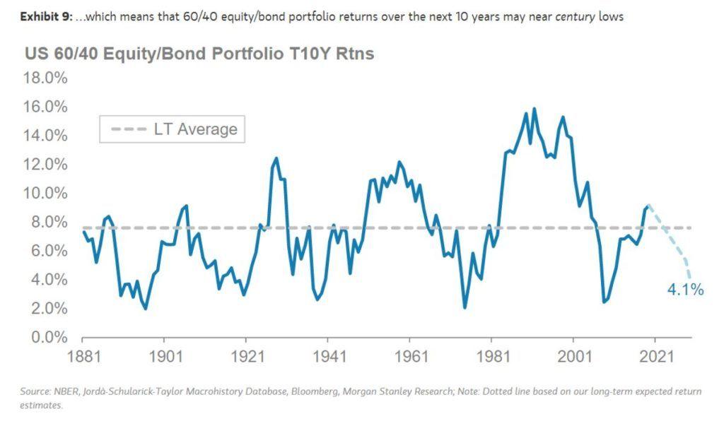 morgan stanley, recession, bond yield