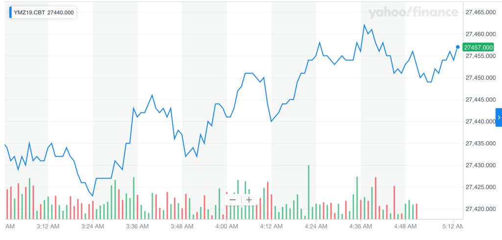 Dow DJIA futures stock market chart Tuesday