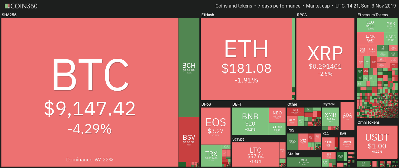 Crypto market data weekly view. Source: Coin360