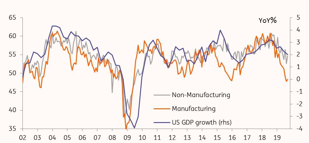 ISM Manufacturing and Non-Manufacturing PMI points to slowdown, not recession