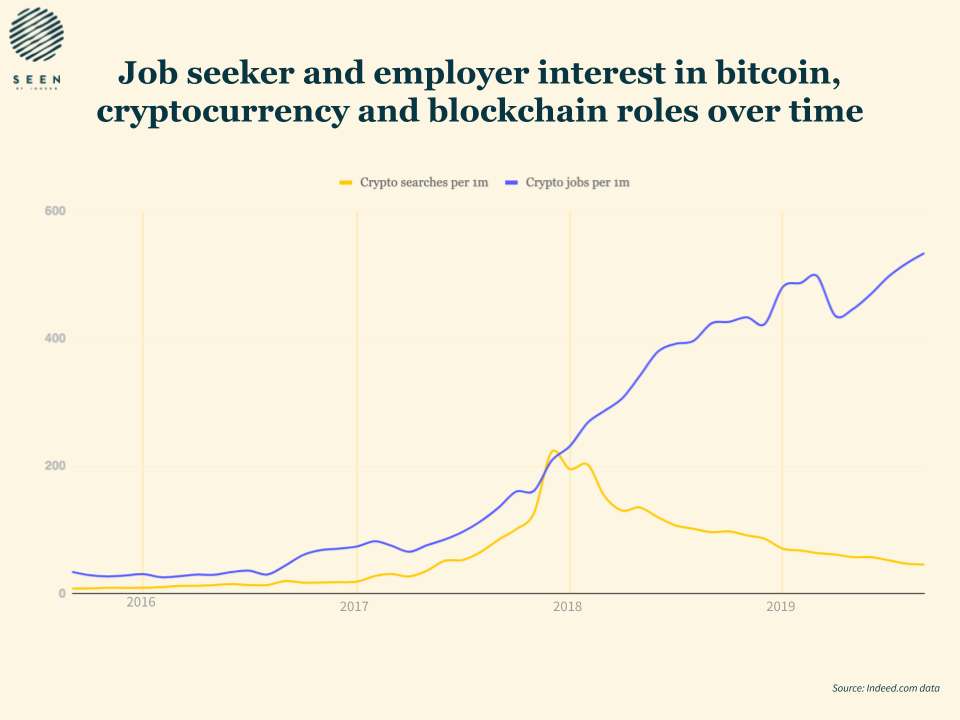 Job seeker and employer interest in BTC roles over time. Source: Indeed