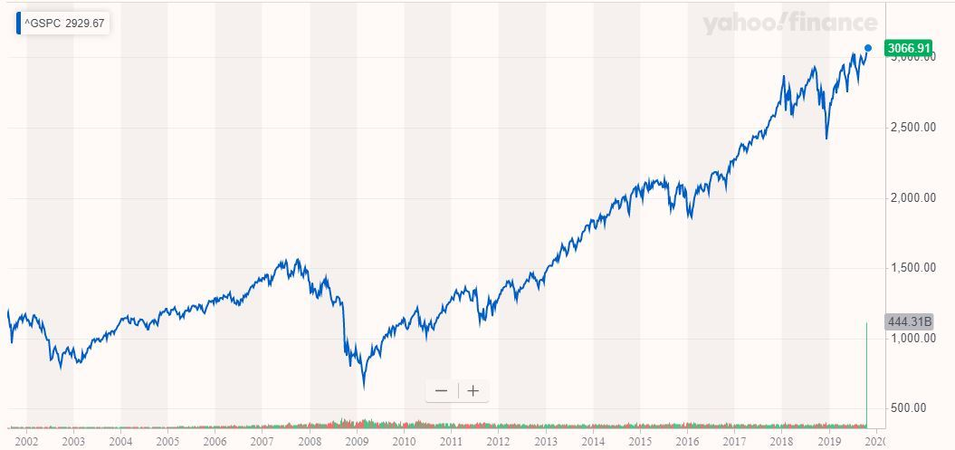 S&P 500, is the stock market's bull run over?