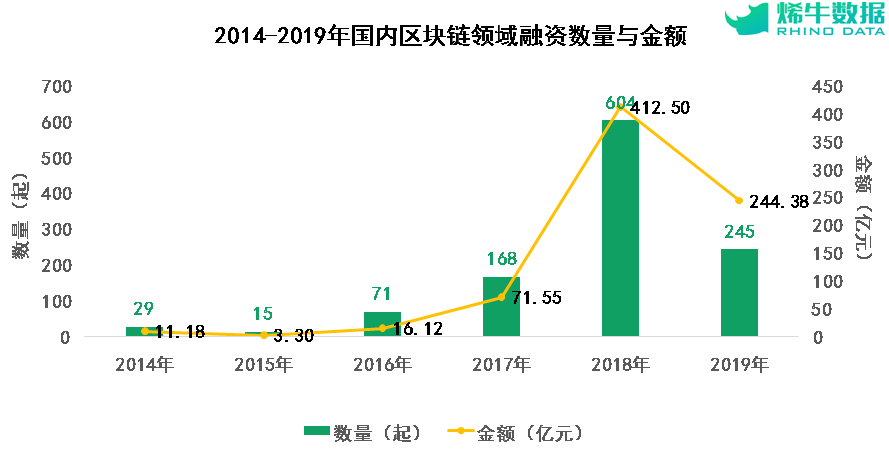 China's blockchain investment spending from 2014 to 2019