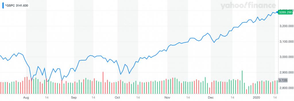 Stock market crash, stock market bubble, S&P 500