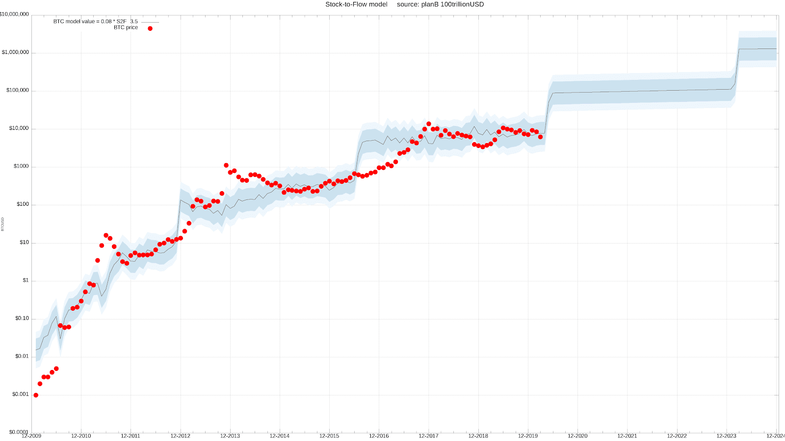 Bitcoin stock-to-flow price model as of March 24