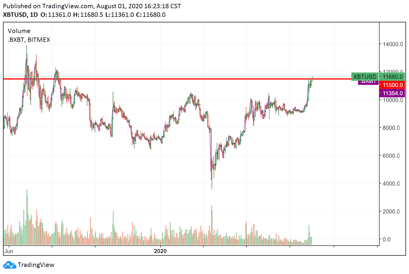 The daily chart of Bitcoin with a major resistance level