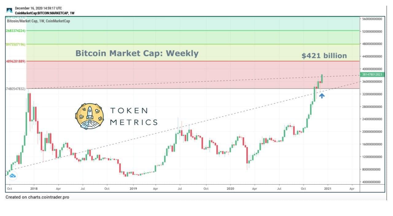 1216 BTC Market Cap Weekly (1).jpg