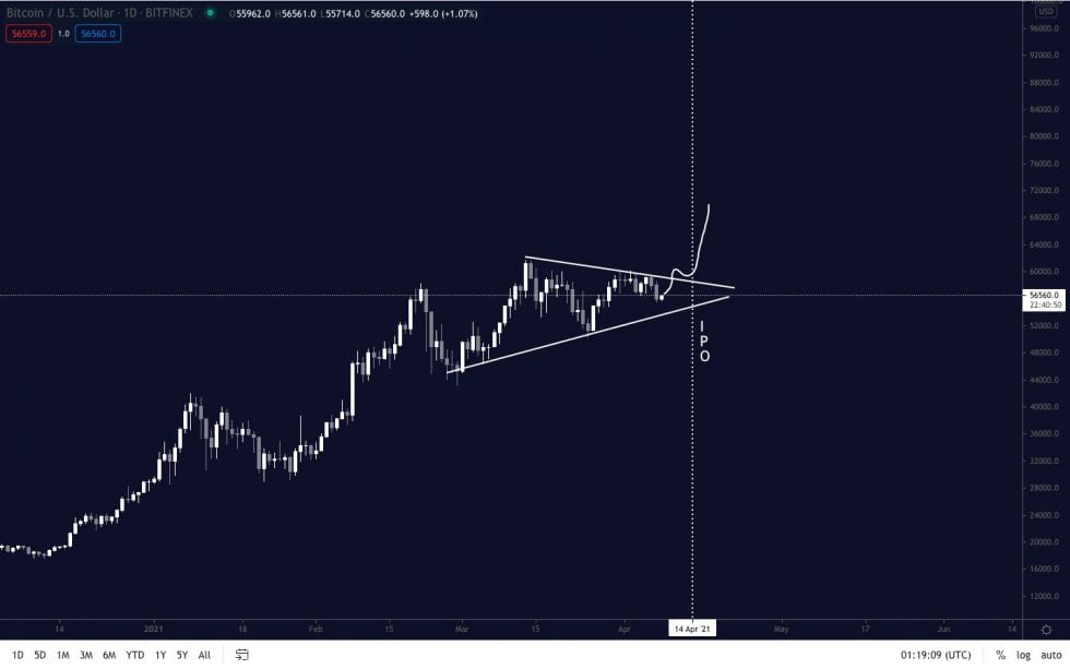 Bitcoin symmetrical triangle structure. Source: BTCUSD on TradingView.com